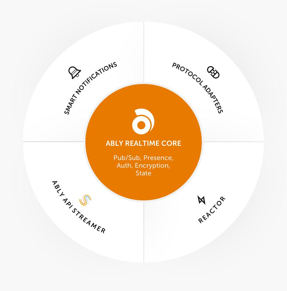 News flash: Ably is no longer a pub/sub messaging platform, long livepub/sub!