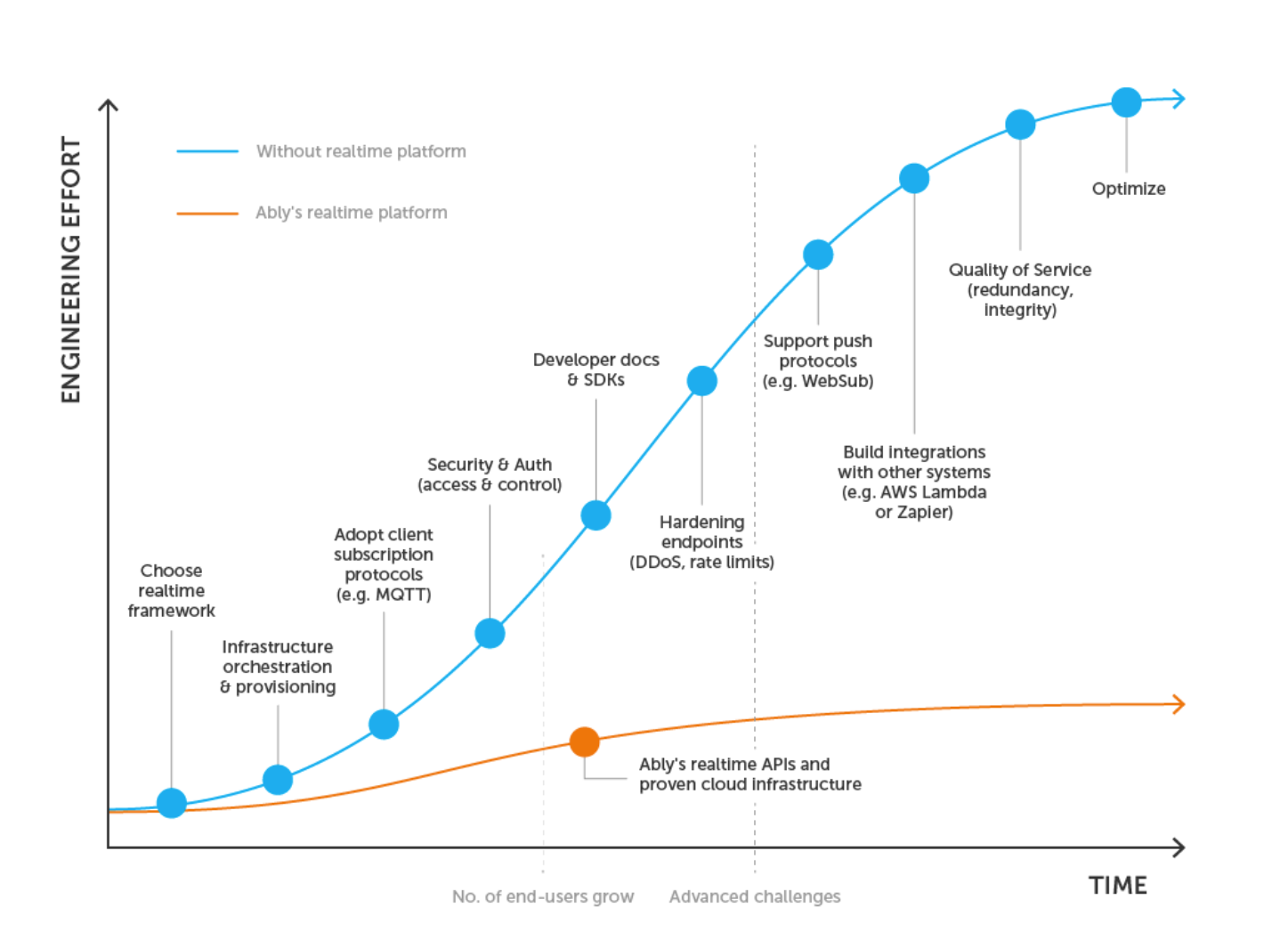Blue line of realtime engineering effort grows fast with number of users; orange (Ably) line grows slow