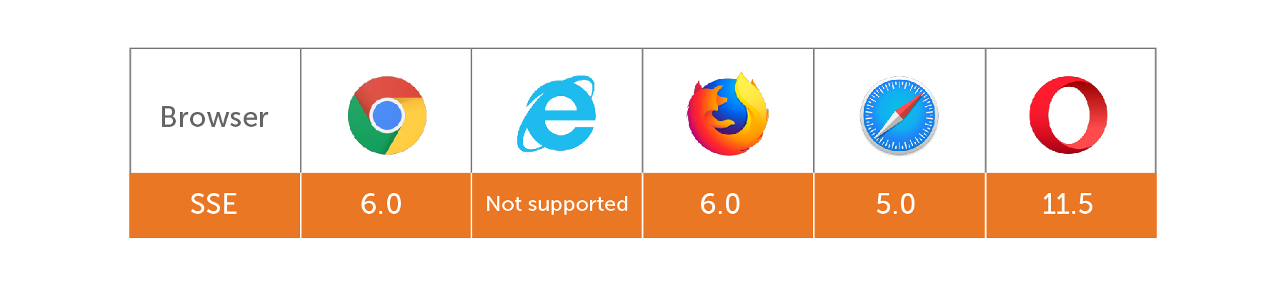 Browsers that support SSE as of June 2019.